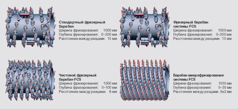 Разновидности фрезерных барабанов