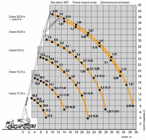 Грузовысотные характеристики КС-65740-7